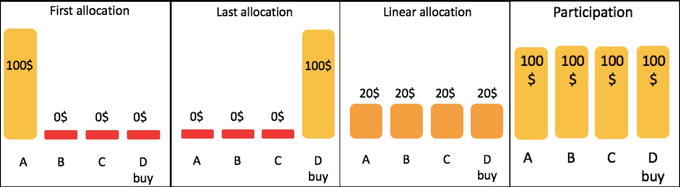allocation-model